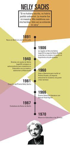 De la serie #MujeresNobel #expo #mncn #csic #NellySachs #NobelPrize #mujeresenliteratura #visibilización #reconocimiento