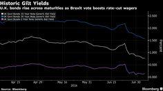 Tories Mulling More Borrowing May Threaten World-Beating Gilts.
