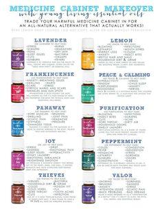 medicine essential oils