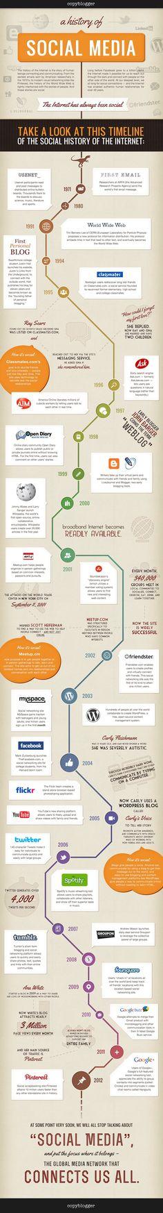 A History of Social Media. http://www.serverpoint.com/