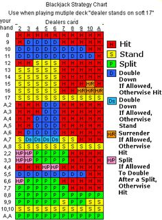 Blackjack optimal strategy