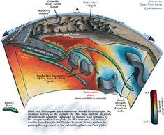 Diagram of Western US tectonics.