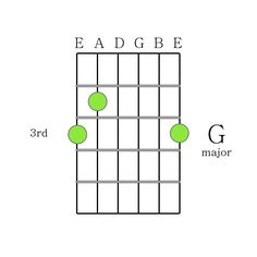 Easy and Readable Guitar Chords