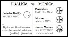 Dualism-vs-Monism - Monism - These are from philosophical standpoints, not spiritual dualism vs spiritual monism.