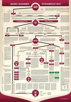 Family Tree of Aadam and Hawa - Bildung Allah Islam, Islam Quran, Beautiful Men Faces, Islam Facts, Prophet Muhammad, Coran, Historical Pictures, Musa, Islamic Quotes