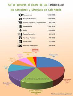 Así se gastaron el dinero de las Tarjetas Black los consejeros y directivos de Caja Madrid