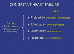 15 terms · Define Cardiac Failure, Compensatory mechanisms are usually the targets of drugs since they increase preload and afterload, which can lead to hypertrophy and decreased cardiac output due to decreased lumen chf Med Surg Nursing, Cardiac Nursing, Nursing Mnemonics, Nursing School Tips, Nursing Tips, Nursing Notes, Funny Nursing, Rn School, School Humor