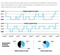 Can Big Data From Wearables Help Us Sleep Better? - Dataconomy