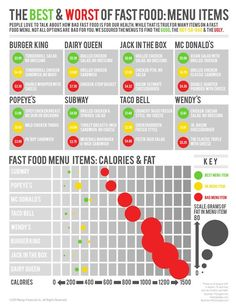 It is possible to make good choices when eating fast food, but this chart shows just how dangerous popular fast food menus can be