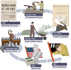 In National 5 History learn how the Nazis used Germany's problems, including the Treaty of Versailles and the Weimar Republic; World History Teaching, World History Lessons, Revision Notes, Study Notes, American Civil War, American History, Treaty Of Versailles, A Level History, Education