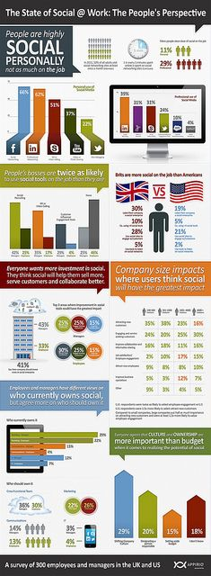 Employees and Social at Work Infographic by Mark Fidelman, via Flickr