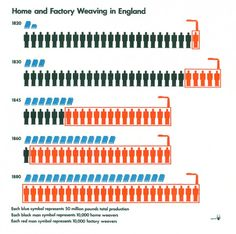 Otto Neurath: Home and Factory Weaving in England // The changing goals of data visualization
