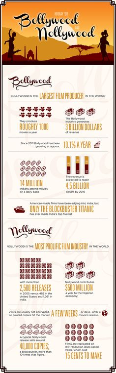 Hooray for Bollywood and Nollywood[INFOGRAPHIC] #Bollywood #Hollywood
