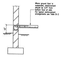2fbf15aeb1187dba02fb068f9cd4cb61 House Crawlspace Footing Design on home footings, patio footings, pole barn footings, stone footings,