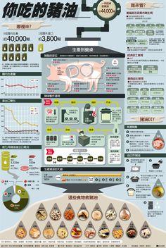 資訊圖表/你吃的豬油哪裡來? | 圖表看時事 | 國內要聞 | 聯合新聞網