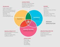 Where Innovation Occurs