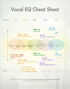 Vocal EQ Cheat Sheet for audio recording and the like Audio Music, Recorder Music, Electronic Music, Home Studio Musik, Music Recording Studio, Audio Studio, Music Production Studio, Recording Booth, Recording Studio Design