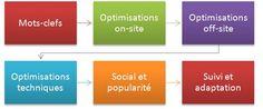Quelle méthodologie SEO adopter ? - Un blog et sa gestion SEO. Un article aux petits oignons