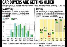 Demographics drive car sales