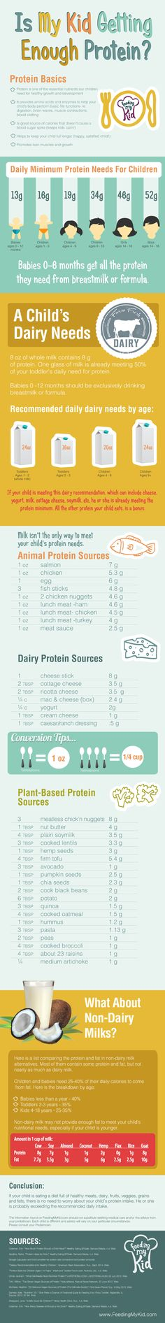 Is My Kid Getting Enough Protein INFOGRAPHIC from Feeding My Kid. How do you know if your child is getting enough protein? Children Nutrition