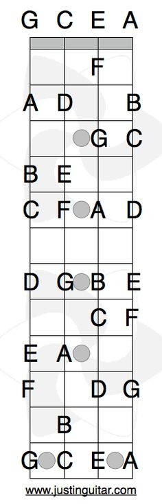 Notes On the Ukulele - handy reference