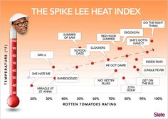 Theory: Spike Lee's best movies are the ones with the hottest weather.