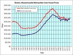 Boston Housing Cost