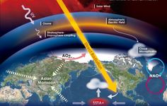 The solar flux is considered the fundamental energy source of earth's climate system on long time scales. In recent decades, some studies have noted that the tiny variations in solar activity could be amplified by the nonlinear process in climate...