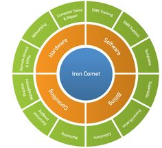 Iron Comet services and products, Medisoft, Lytec, Practice Partner, medical billing, medical marketing, computer repair