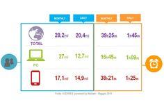 Sono 17 milioni gli italiani che accedono al Web da Mobile, per lo più giovani. Gli ultimi dati pubblicati oggi da Audiweb, considerando il mese di Maggio 2014, evidenziano quanto il Mobile sia sempre più utilizzato dagli italiani per accedere a Internet. Sono infatti 17 milioni gli utenti che vi accedono e per lo più sono giovani, con un'età compresa tra i 18 e i 34 anni.