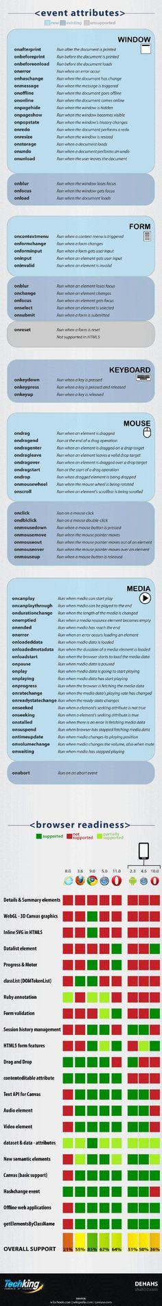 Ultimate HTML 5 Cheatsheet Page