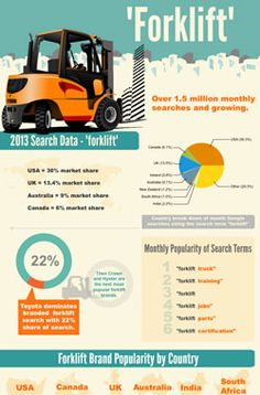 Infographic about forklifts