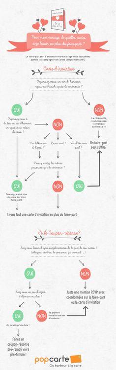 Infographie - De quelles cartes ai-je besoin pour mon mariage ? Popcarte