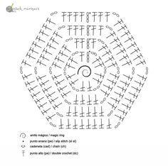diagrama hexagono - manta hexagonos crochet - black mambart- free pattern