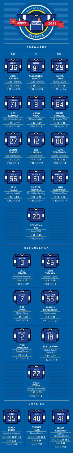 NHL -- World Cup of Hockey -- Complete Team Finland roster, jersey numbers…