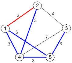 Traveling salesman problem Advanced Mathematics, Graduate School, Chart, Traveling, Viajes, University, Trips, Travel