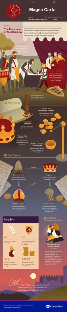 The Magna Carta Study Guide – Course Hero The Magna Carta Study Guide This infographic on The Magna Carta is both visually stunning and informative!