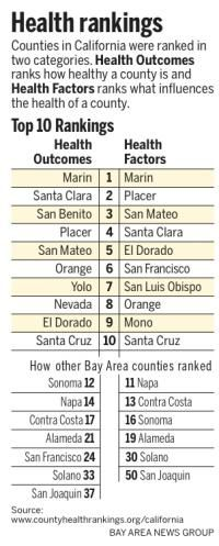 Where does your county rank?