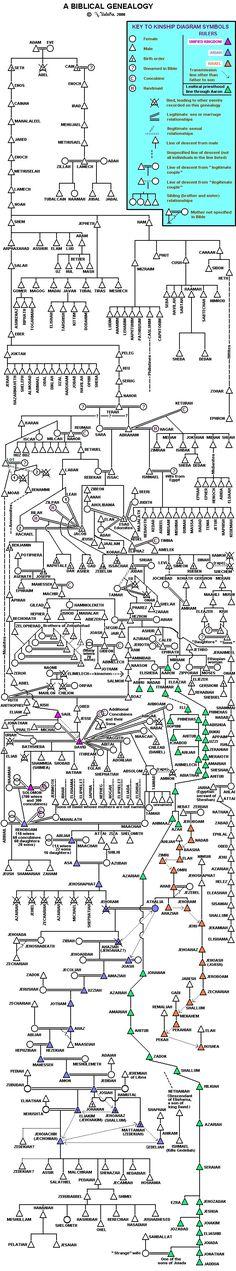 Bible genealogy.