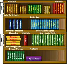 Divulgador da Palavra: Os livros da Bíblia II