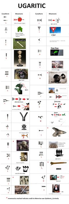 Mnemonics for Ugaritic's alphabetic cuneiform. Watch out for the diacritics though!