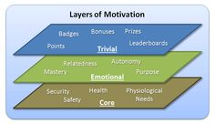 3 Layers of Motivation  Important in #gamification