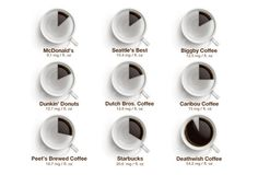 Not all coffee is created equal when it comes to caffeine