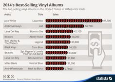 WogBlog: Back in the annual vinyl charts: Abbey Road