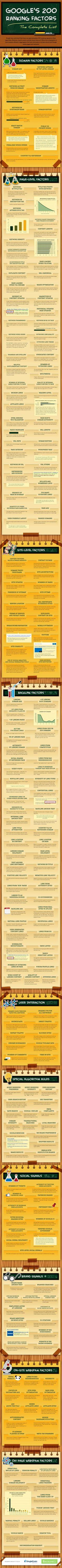 [Infographie] La liste ultra complète des 200 facteurs de référencement de GOOGLE    Google's 200 Ranking Factors - The Complete List - #infographic #SEO