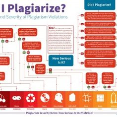 Plagiarism is a hot topic in the academic world, but it applies in all aspects of our lives.