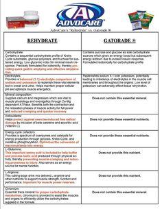 Rehydrate vs. Gatorade www.advocare.com