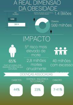 Números sobre a dimensão da Obesidade a nível mundial.