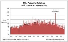Child pedestrian fatalities by day of the year. How long did it take for you to spot Halloween? Halloween Safety Tips, Halloween Fun, Best Places To Live, Days Of The Year, Pedestrian, Children, Starling, Young Children, Boys