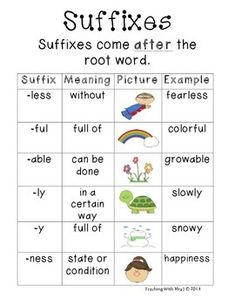 prefixes and suffixes poster/ anchor chart